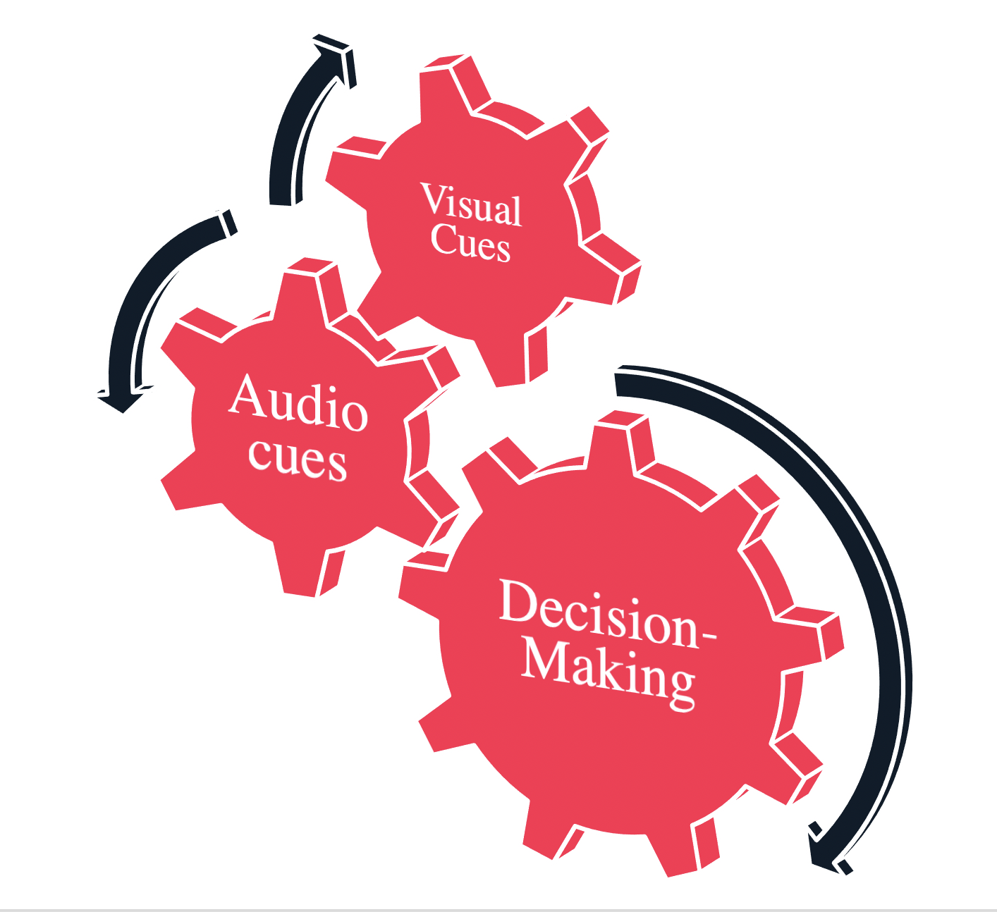 Gears showing: visual cues, audio cues, and decision-making being intertwined