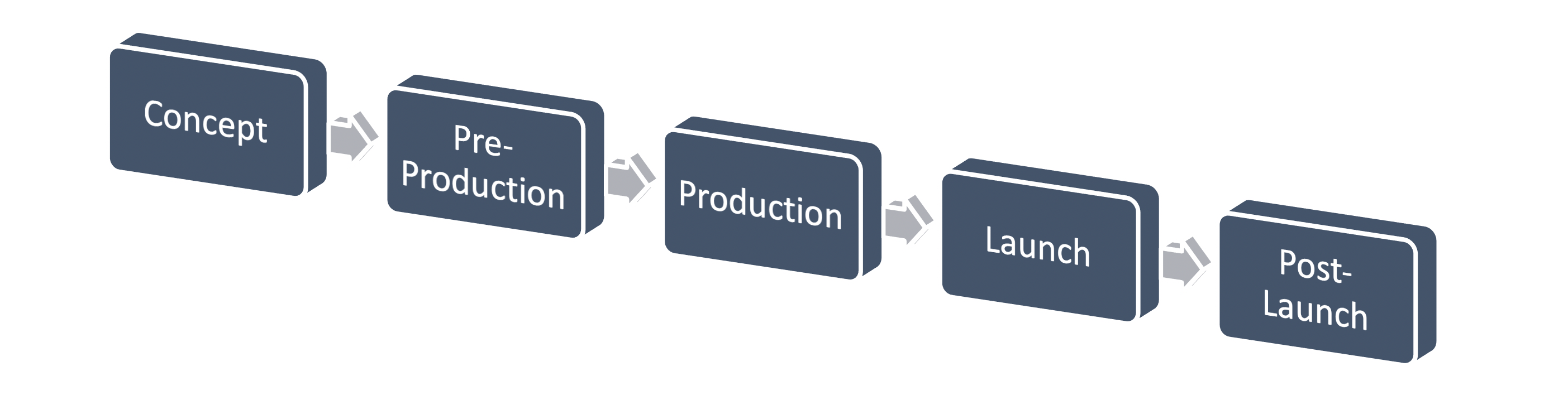 Arrows indicating the process: concept, pre-production, production, launch, and post-launch.